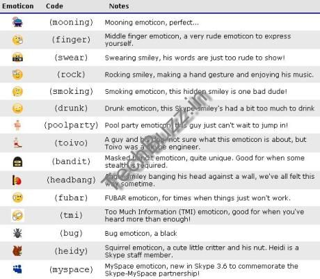 Skype Emoticons Codes